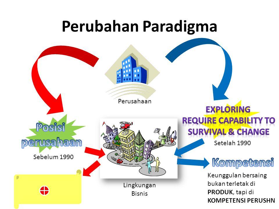 Perubahan Paradigma Sebelum 1990 Setelah 1990 Perusahaan Lingkungan Bisnis Keunggulan bersaing bukan terletak di PRODUK, tapi di KOMPETENSI PERUSHN