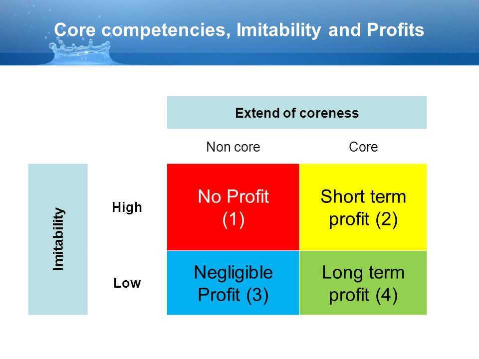 Core competencies, Imitability and Profits Extend of coreness Non coreCore Imitability High No Profit (1) Short term profit (2) Low Negligible Profit (3) Long term profit (4)
