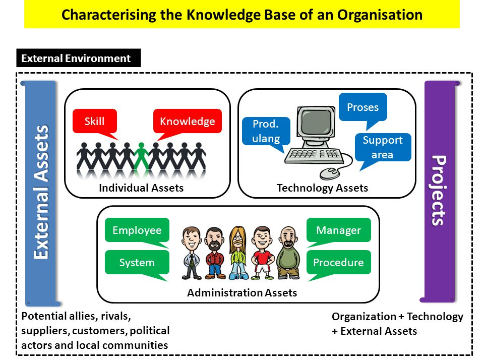 Characterising the Knowledge Base of an Organisation Individual Assets SkillKnowledge Technology Assets Prod. ulang Proses Support area Administration