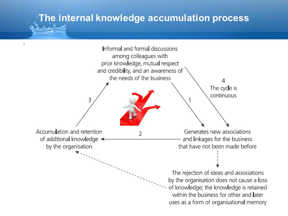 The internal knowledge accumulation process