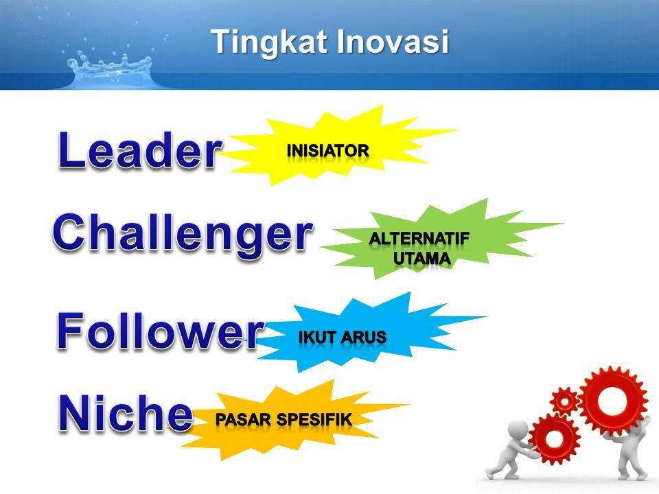 Tingkat Inovasi