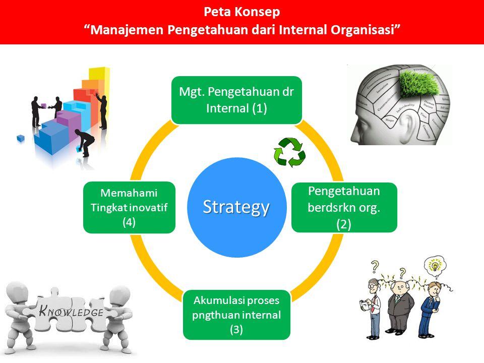 Peta Konsep Manajemen Pengetahuan dari Internal Organisasi Strategy Mgt.