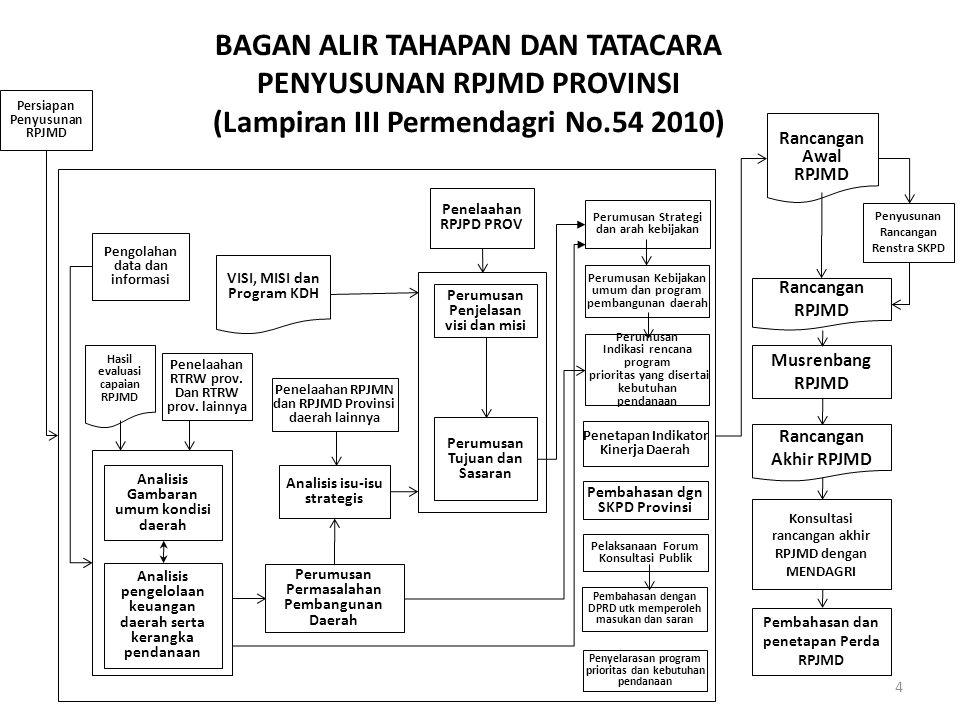 BAGAN ALIR TAHAPAN DAN TATACARA PENYUSUNAN RPJMD PROVINSI (Lampiran III Permendagri No.54 2010) Persiapan Penyusunan RPJMD Pengolahan data dan informa