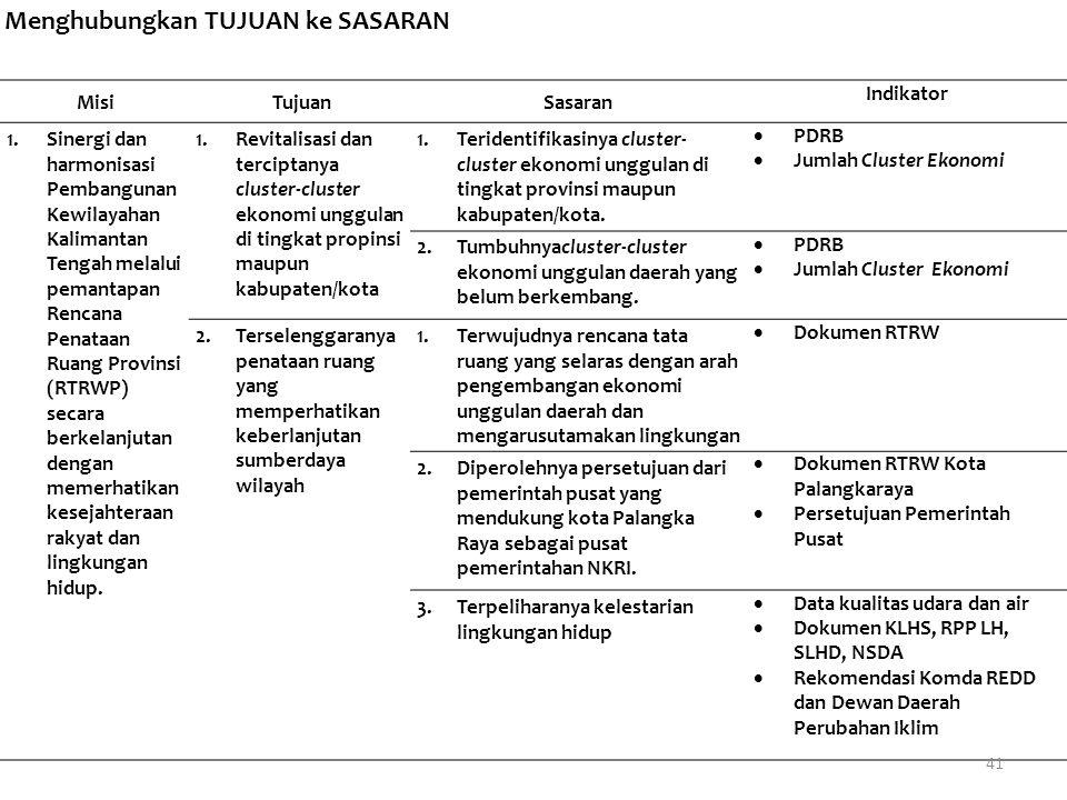 MisiTujuanSasaran Indikator 1.Sinergi dan harmonisasi Pembangunan Kewilayahan Kalimantan Tengah melalui pemantapan Rencana Penataan Ruang Provinsi (RT