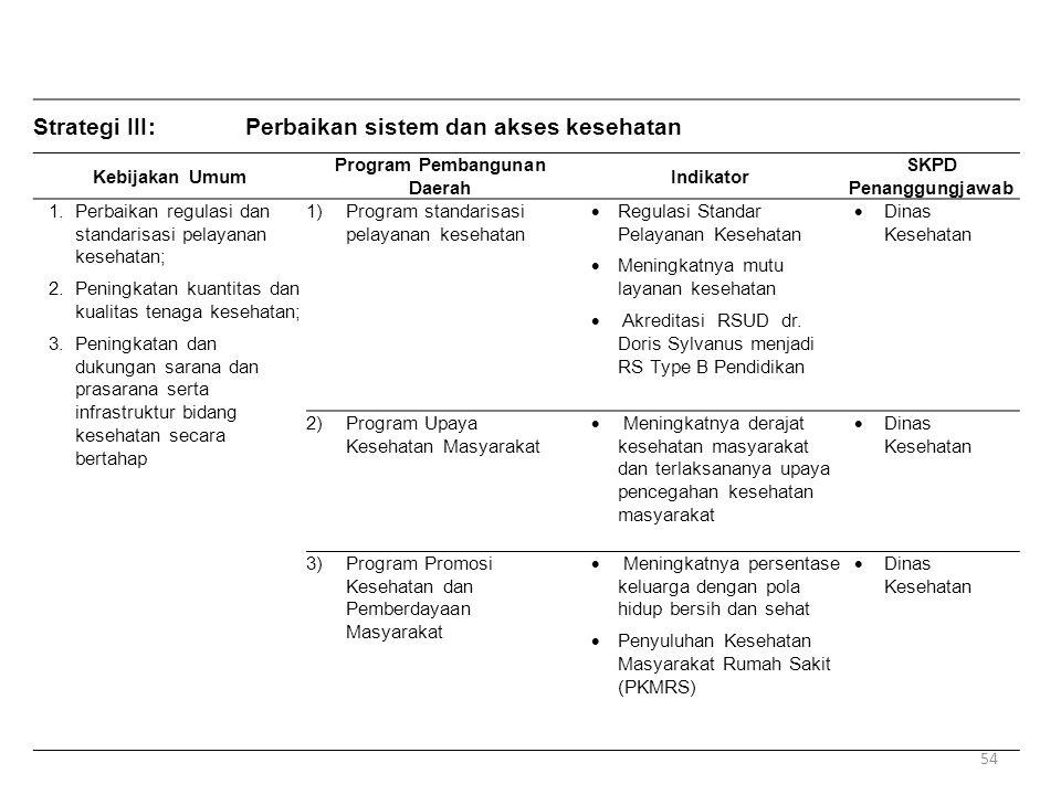 Strategi III:Perbaikan sistem dan akses kesehatan Kebijakan Umum Program Pembangunan Daerah Indikator SKPD Penanggungjawab 1.Perbaikan regulasi dan st