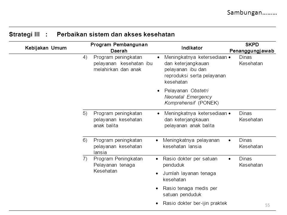 Strategi III:Perbaikan sistem dan akses kesehatan Kebijakan Umum Program Pembangunan Daerah Indikator SKPD Penanggungjawab 4)Program peningkatan pelay
