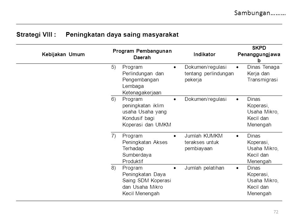 Strategi VIII:Peningkatan daya saing masyarakat Kebijakan Umum Program Pembangunan Daerah Indikator SKPD Penanggungjawa b 5)Program Perlindungan dan P