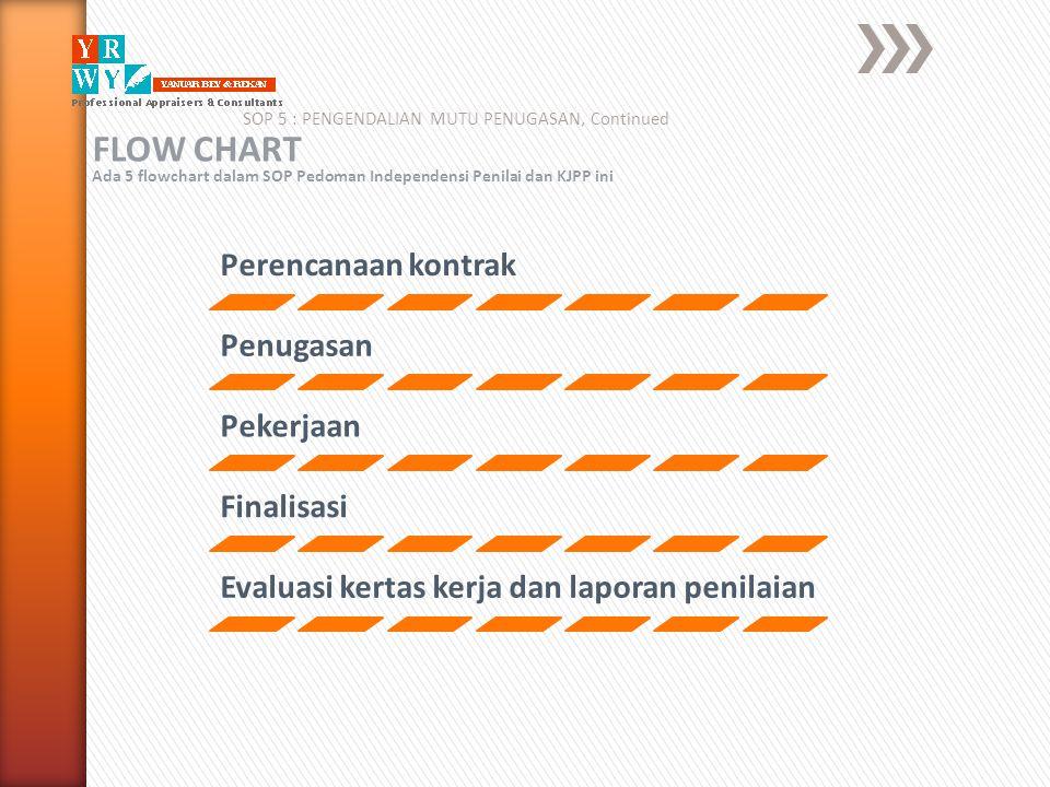 SOP 5 : PENGENDALIAN MUTU PENUGASAN, Continued FLOW CHART Ada 5 flowchart dalam SOP Pedoman Independensi Penilai dan KJPP ini Perencanaan kontrak Penu