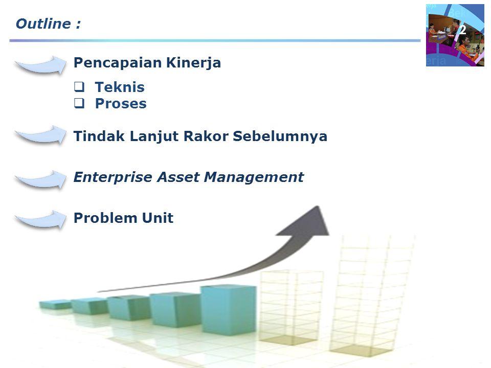Outline : Pencapaian Kinerja  Teknis  Proses Tindak Lanjut Rakor Sebelumnya Enterprise Asset Management Problem Unit 2
