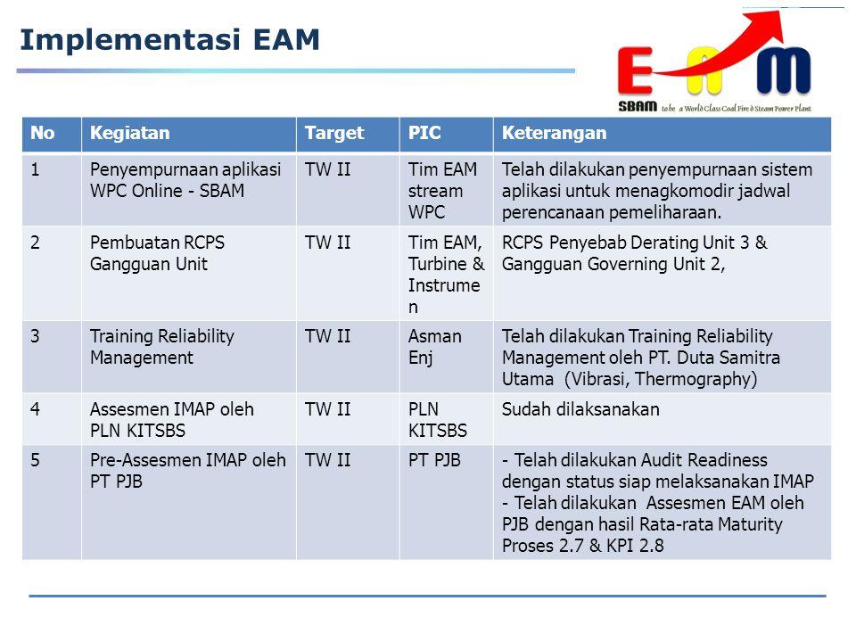 Implementasi EAM NoKegiatanTargetPICKeterangan 1Penyempurnaan aplikasi WPC Online - SBAM TW IITim EAM stream WPC Telah dilakukan penyempurnaan sistem aplikasi untuk menagkomodir jadwal perencanaan pemeliharaan.