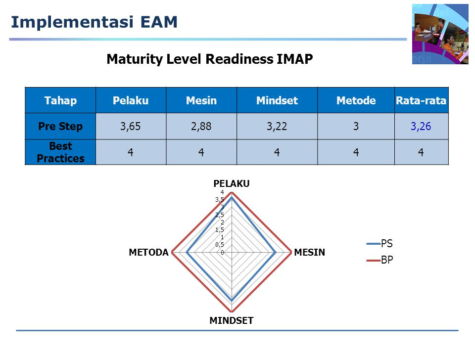 Implementasi EAM Maturity Level Readiness IMAP TahapPelakuMesinMindsetMetodeRata-rata Pre Step3,652,883,2233,26 Best Practices 44444