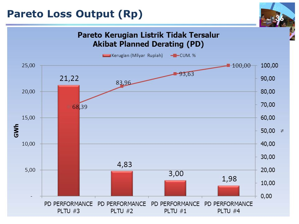 Pareto Loss Output (Rp) 36
