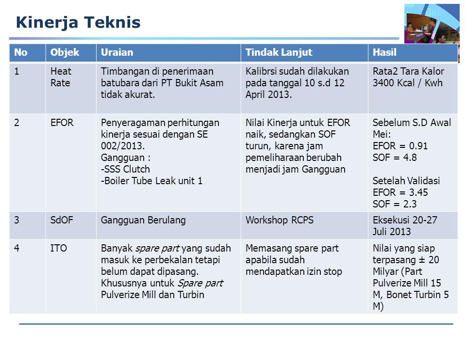 Kinerja Teknis NoObjekUraianTindak LanjutHasil 1Heat Rate Timbangan di penerimaan batubara dari PT Bukit Asam tidak akurat.