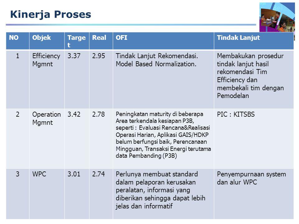 Kinerja Proses NOObjekTarge t RealOFITindak Lanjut 1Efficiency Mgmnt 3.372.95Tindak Lanjut Rekomendasi.