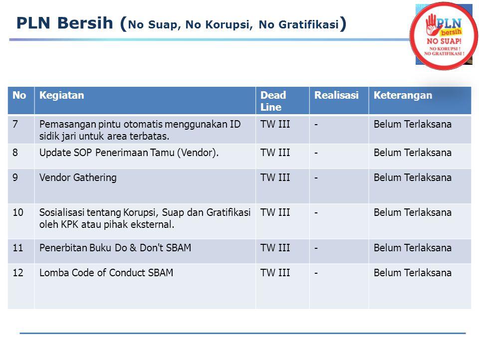 Home PLN Bersih ( Implementasi 5S )