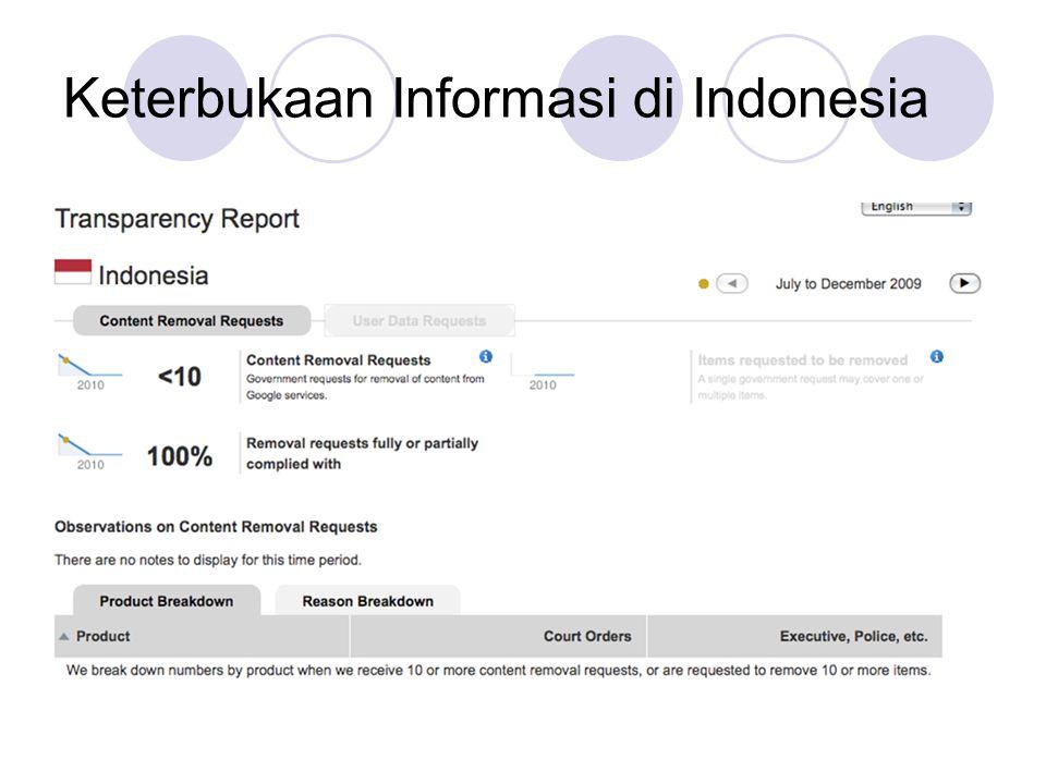 Keterbukaan Informasi di Indonesia