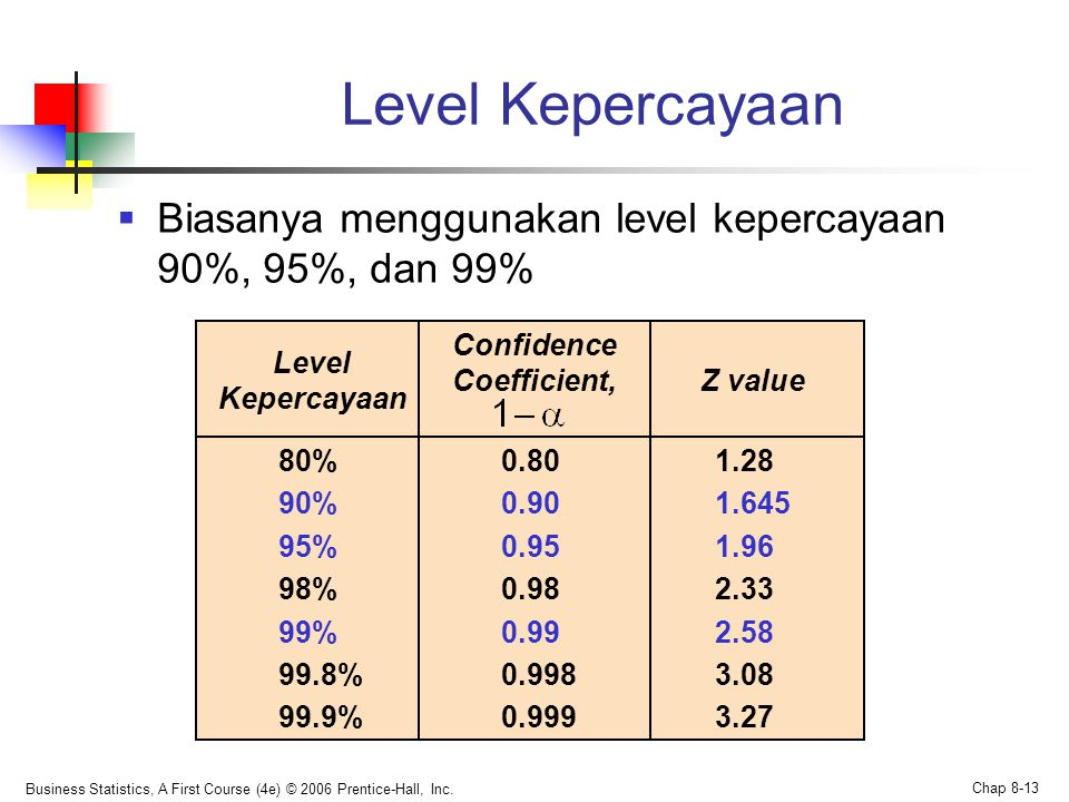Business Statistics, A First Course (4e) © 2006 Prentice-Hall, Inc. Chap 8-13 Level Kepercayaan  Biasanya menggunakan level kepercayaan 90%, 95%, dan