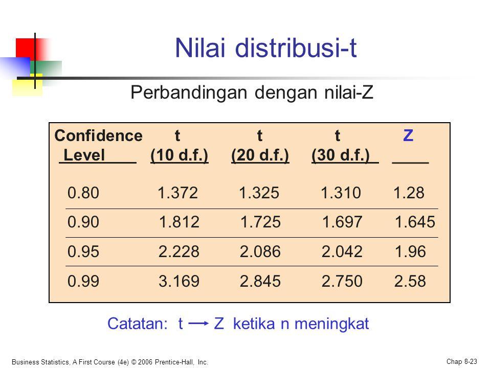 Business Statistics, A First Course (4e) © 2006 Prentice-Hall, Inc. Chap 8-23 Nilai distribusi-t Perbandingan dengan nilai-Z Confidence t t t Z Level