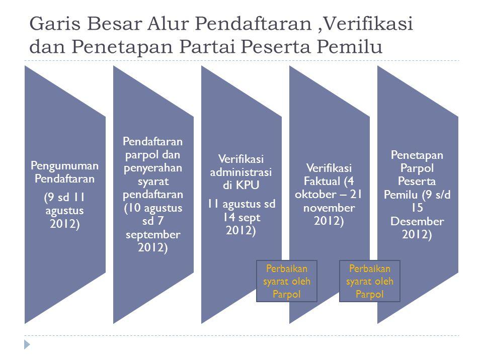 Garis Besar Alur Pendaftaran,Verifikasi dan Penetapan Partai Peserta Pemilu Pengumuman Pendaftaran (9 sd 11 agustus 2012) Pendaftaran parpol dan penye