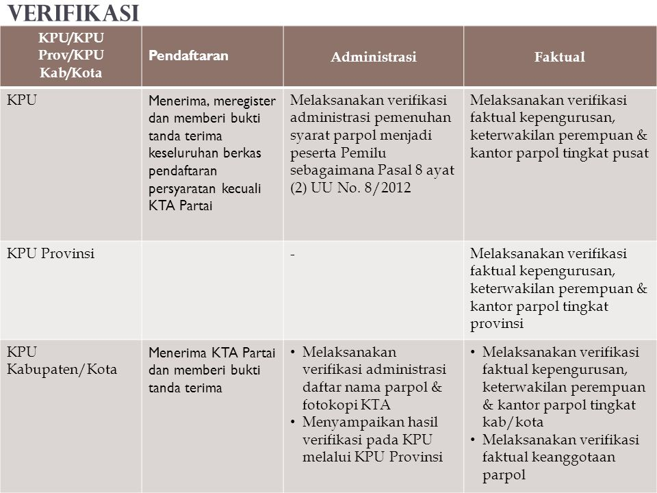 KPU/KPU Prov/KPU Kab/Kota Pendaftaran AdministrasiFaktual KPU Menerima, meregister dan memberi bukti tanda terima keseluruhan berkas pendaftaran persy