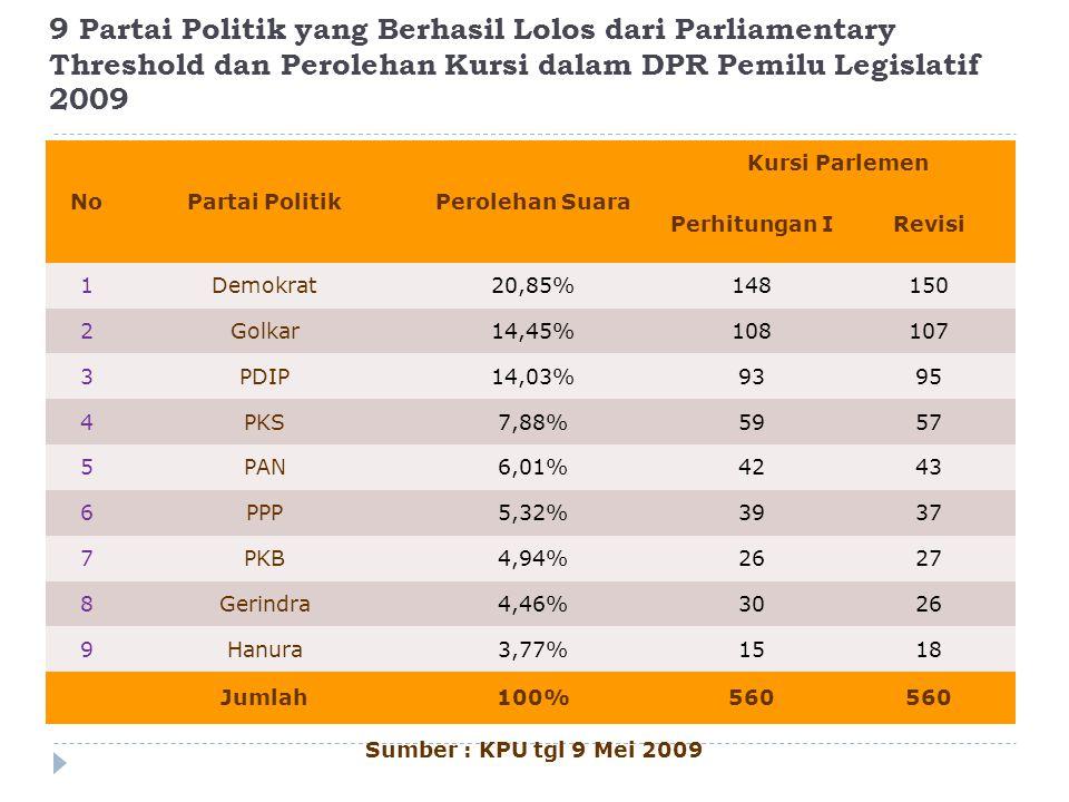 9 Partai Politik yang Berhasil Lolos dari Parliamentary Threshold dan Perolehan Kursi dalam DPR Pemilu Legislatif 2009 NoPartai PolitikPerolehan Suara