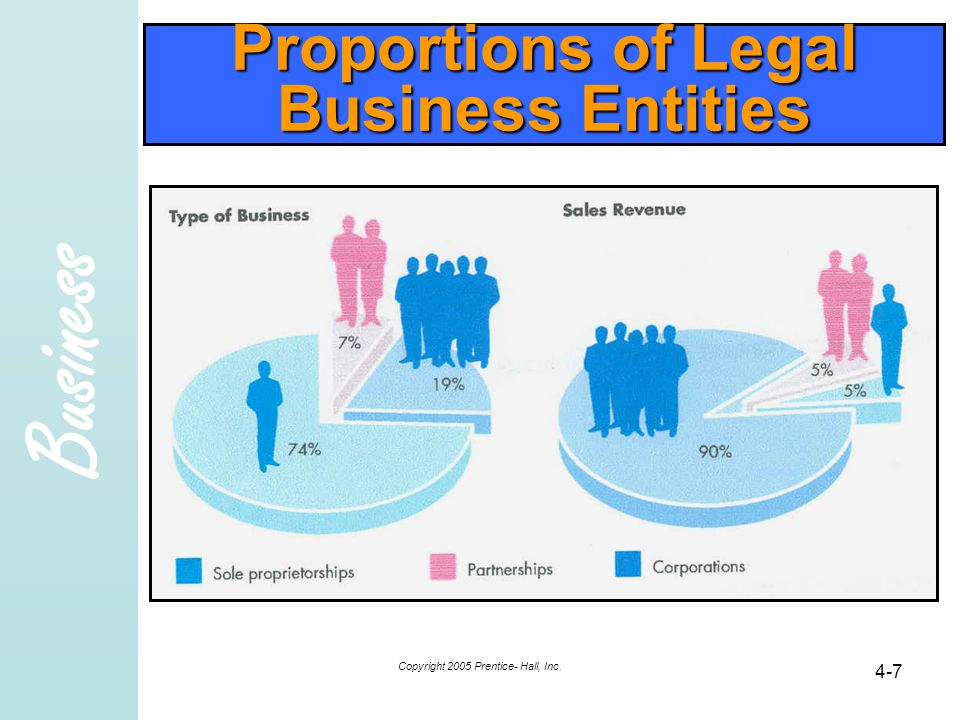 Business Copyright 2005 Prentice- Hall, Inc. 4-7 Proportions of Legal Business Entities
