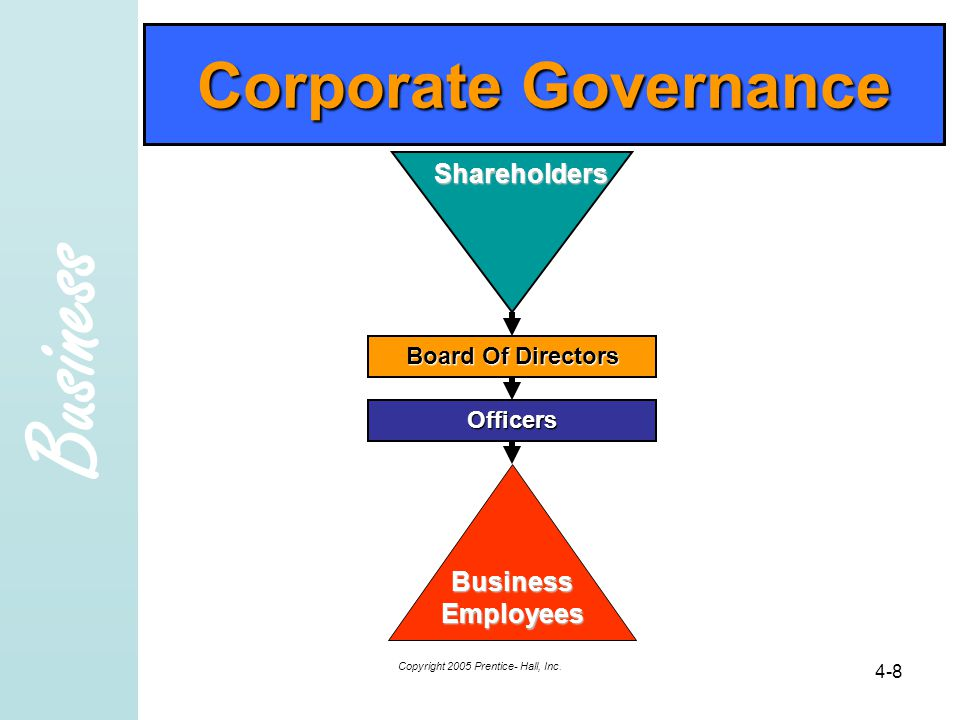 Business Copyright 2005 Prentice- Hall, Inc. 4-8 Corporate Governance Shareholders Board Of Directors Officers Business Employees