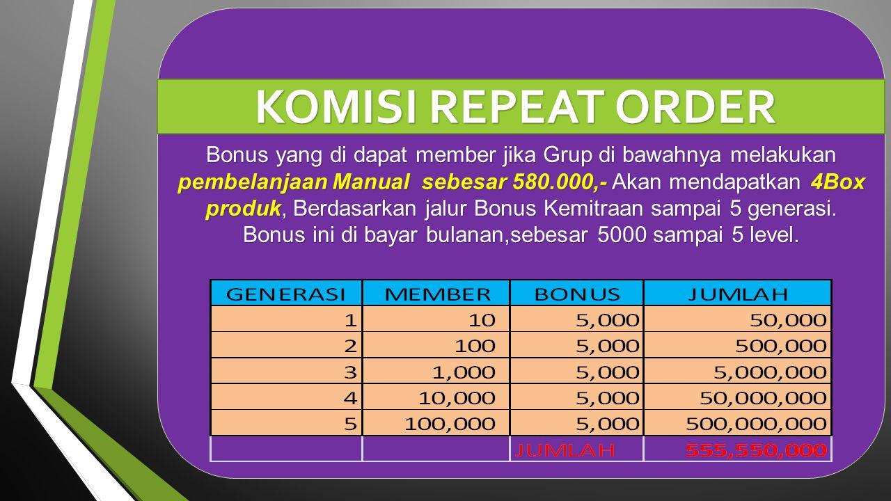 KOMISI REPEAT ORDER Bonus yang di dapat member jika Grup di bawahnya melakukan pembelanjaan Manual sebesar 580.000,- Akan mendapatkan 4Box produk, Ber