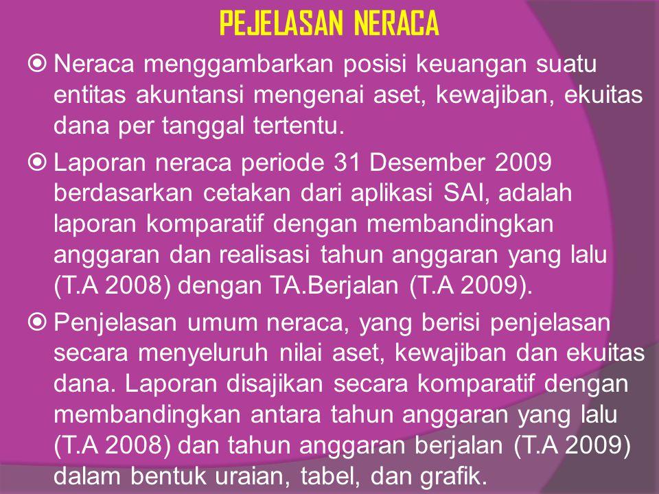 PEJELASAN NERACA  Neraca menggambarkan posisi keuangan suatu entitas akuntansi mengenai aset, kewajiban, ekuitas dana per tanggal tertentu.  Laporan