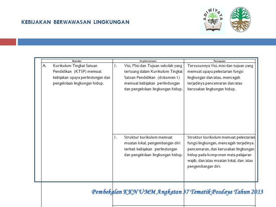 Komponen, Standar, dan Implementasi. Komponen dan standar ADIWIYATA meliputi : a. Kebijakan Berwawasan Lingkungan, memiliki standar : 1)Kurikulum Ting