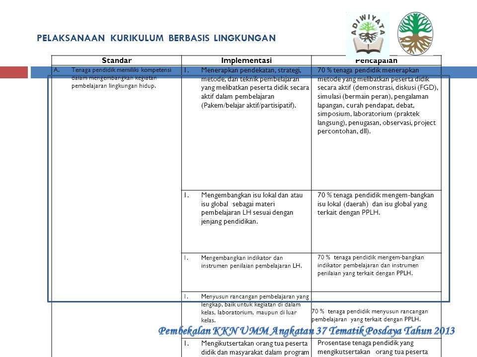 KEBIJAKAN BERWAWASAN LINGKUNGAN StandarImplementasi Pencapaian A.Rencana Kegiatan dan Anggaran Sekolah (RKAS) memuat program dalam upaya perlindungan