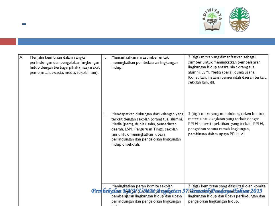 KEGIATAN LINGKUNGAN BERBASIS PARTISIPATIF StandarImplementasi Pencapaian A.Melaksanakan kegiatan perlindungan dan pengelolaan lingkungan hidup yang te