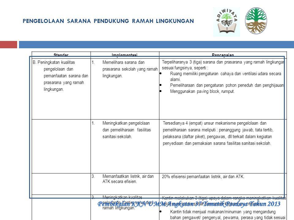 PENGELOLAAN SARANA PENDUKUNG RAMAH LINGKUNGAN StandarImplementasi Pencapaian A.Ketersediaan sarana prasarana pendukung yang ramah lingkungan. 1.Menyed