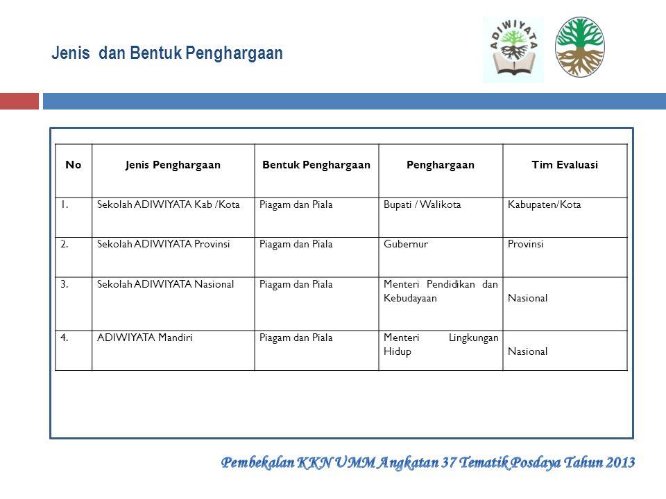 Jenis dan Bentuk Penghargaan  Sekolah ADIWIYATA Kabupaten/Kota mendapat penghargaan dari Bupati/Walikota, bentuk penghargaan berupa Piagam dan Piala.