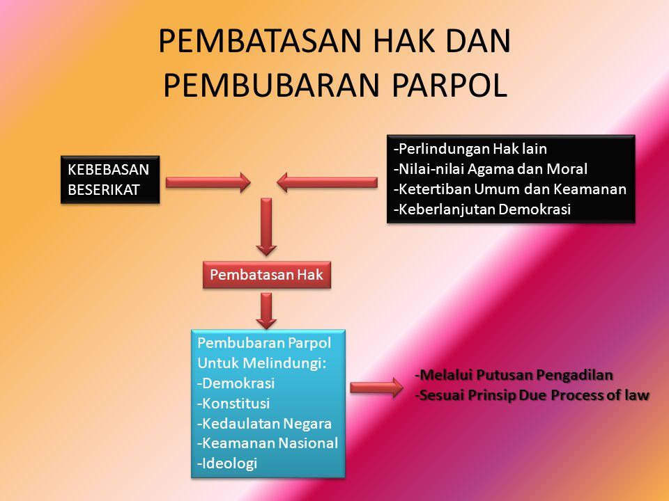HUKUM ACARA PEMBUBARAN PARPOL • PEMOHON: Pemerintah, dapat diwakili oleh Jaksa Agung atau Menteri yang ditunjuk Presiden (PMK 12/2008).