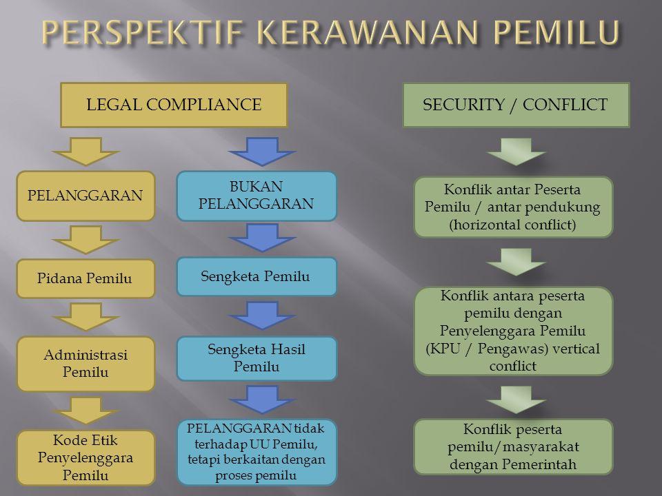 LEGAL COMPLIANCE Pidana Pemilu BUKAN PELANGGARAN SECURITY / CONFLICT Konflik antar Peserta Pemilu / antar pendukung (horizontal conflict) Konflik anta