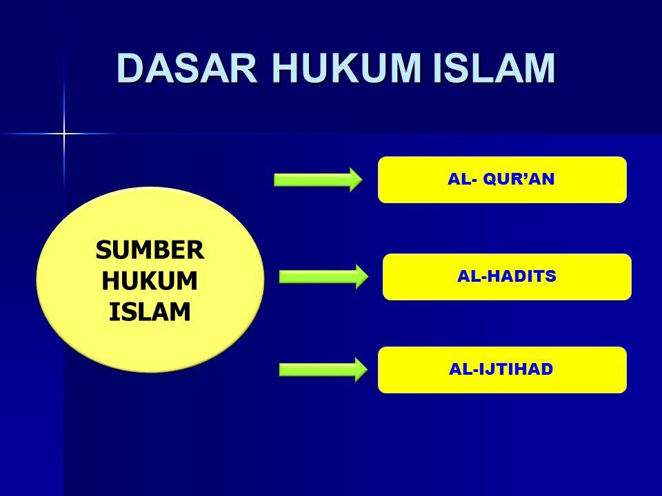 DASAR HUKUM ISLAM By: Mista Hadi Permana, M.Pd I