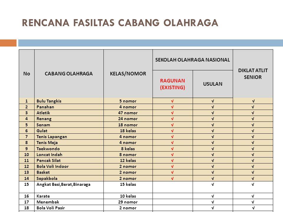 RENCANA FASILTAS CABANG OLAHRAGA NoCABANG OLAHRAGAKELAS/NOMOR SEKOLAH OLAHRAGA NASIONAL DIKLAT ATLIT SENIOR RAGUNAN (EXISTING) USULAN 1 Bulu Tangkis5