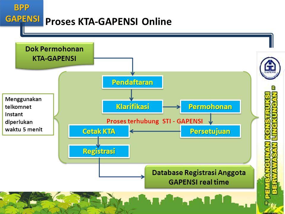BPP GAPENSI GAPENSIBPP Proses terhubung STI - GAPENSI Proses KTA-GAPENSI Online Dok Permohonan KTA-GAPENSI Database Registrasi Anggota GAPENSI real ti