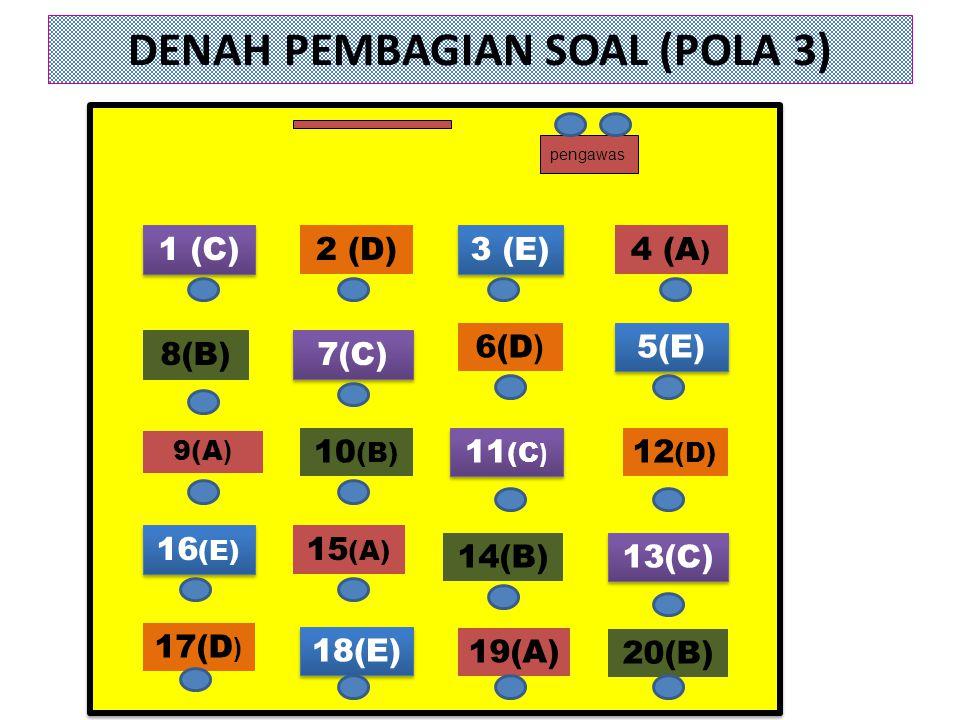 DENAH PEMBAGIAN SOAL (POLA 3) 18(E) 19(A) 20(B) 16 (E) 9(A ) 1 (C) 8(B) 2 (D) 7(C) 10 (B) 15 (A) 3 (E) 6(D ) 11 (C ) 14(B) 4 (A ) 5(E) 12 (D) 13(C) pe