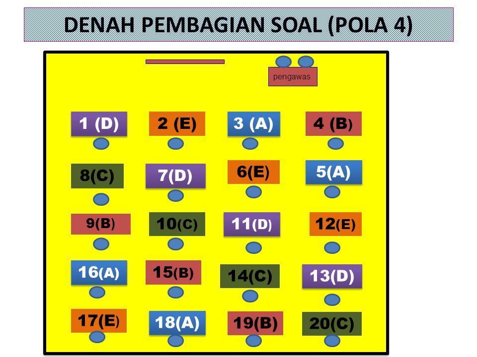 DENAH PEMBAGIAN SOAL (POLA 4) 18(A) 19(B) 20(C) 16 (A) 9(B ) 1 (D) 8(C) 2 (E) 7(D) 10 (C) 15 (B) 3 (A) 6(E ) 11 (D ) 14(C) 4 (B ) 5(A) 12 (E) 13(D) pe