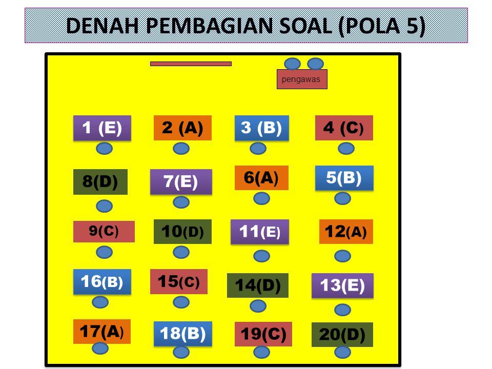 DENAH PEMBAGIAN SOAL (POLA 5) 18(B) 19(C) 20(D) 16 (B) 9(C ) 1 (E) 8(D) 2 (A) 7(E) 10 (D) 15 (C) 3 (B) 6(A ) 11 (E ) 14(D) 4 (C ) 5(B) 12 (A) 13(E) pe