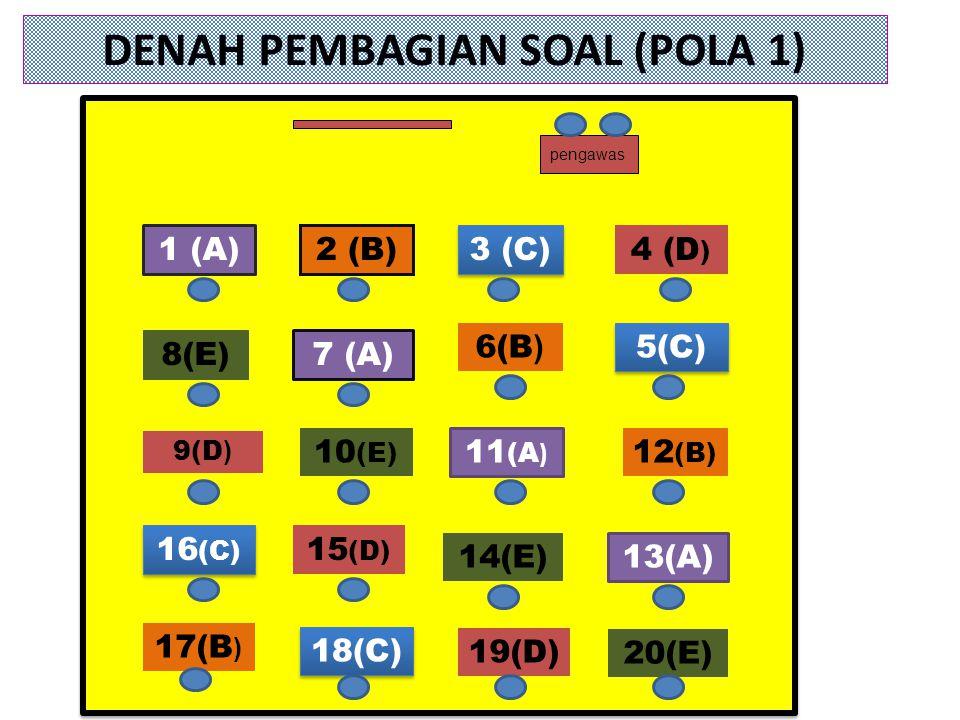 DENAH PEMBAGIAN SOAL (POLA 1) 18(C) 19(D) 20(E) 16 (C) 9(D ) 1 (A) 8(E) 2 (B) 7 (A) 10 (E) 15 (D) 3 (C) 6(B ) 11 (A ) 14(E) 4 (D ) 5(C) 12 (B) 13(A) p