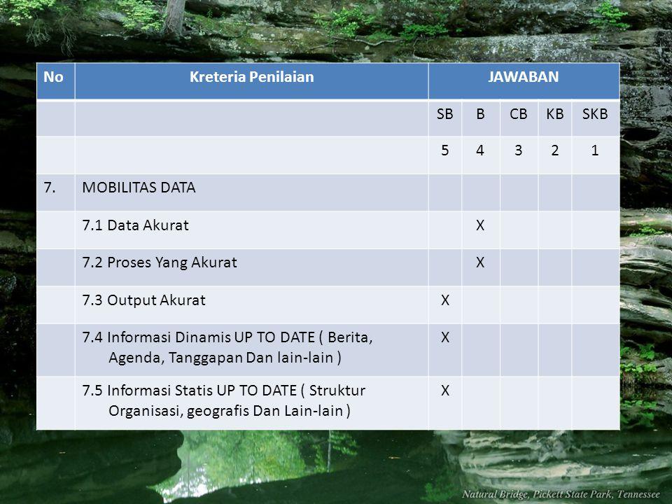 NoKreteria PenilaianJAWABAN SBBCBKBSKB 54321 7.MOBILITAS DATA 7.1 Data AkuratX 7.2 Proses Yang AkuratX 7.3 Output AkuratX 7.4 Informasi Dinamis UP TO