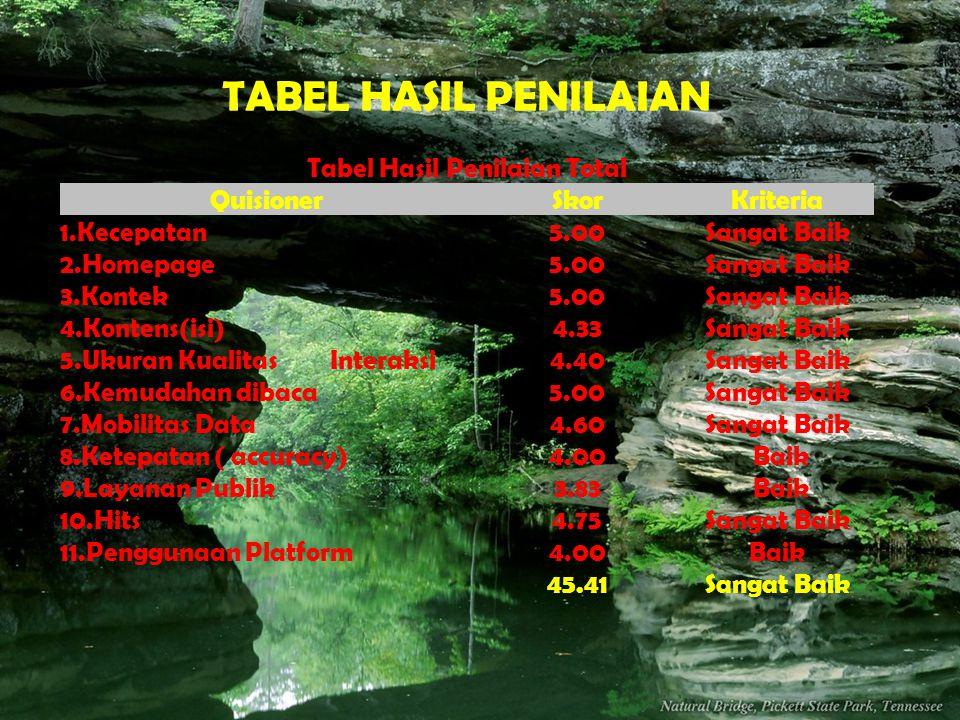 TABEL HASIL PENILAIAN Tabel Hasil Penilaian Total QuisionerSkorKriteria 1.Kecepatan5.00Sangat Baik 2.Homepage5.00Sangat Baik 3.Kontek5.00Sangat Baik 4