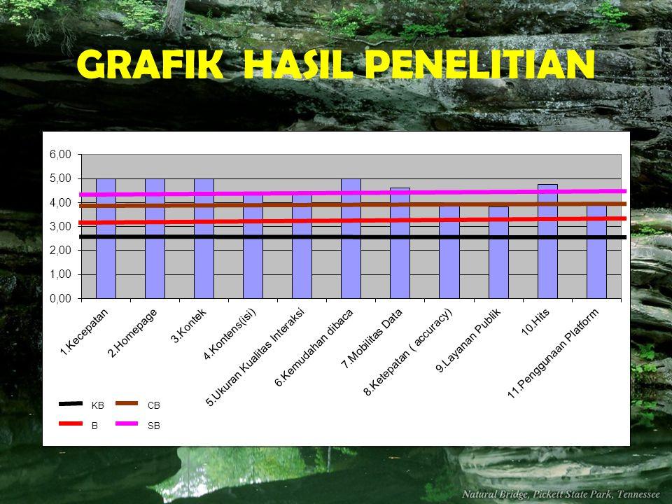 GRAFIK HASIL PENELITIAN