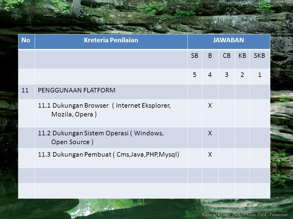 NoKreteria PenilaianJAWABAN SBBCBKBSKB 54321 11PENGGUNAAN FLATFORM 11.1 Dukungan Browser ( Internet Eksplorer, Mozila, Opera ) X 11.2 Dukungan Sistem