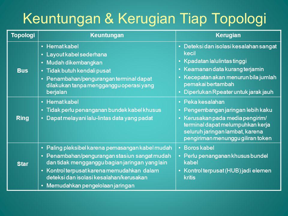 Keuntungan & Kerugian Tiap Topologi TopologiKeuntunganKerugian Bus •Hemat kabel •Layout kabel sederhana •Mudah dikembangkan •Tidak butuh kendali pusat