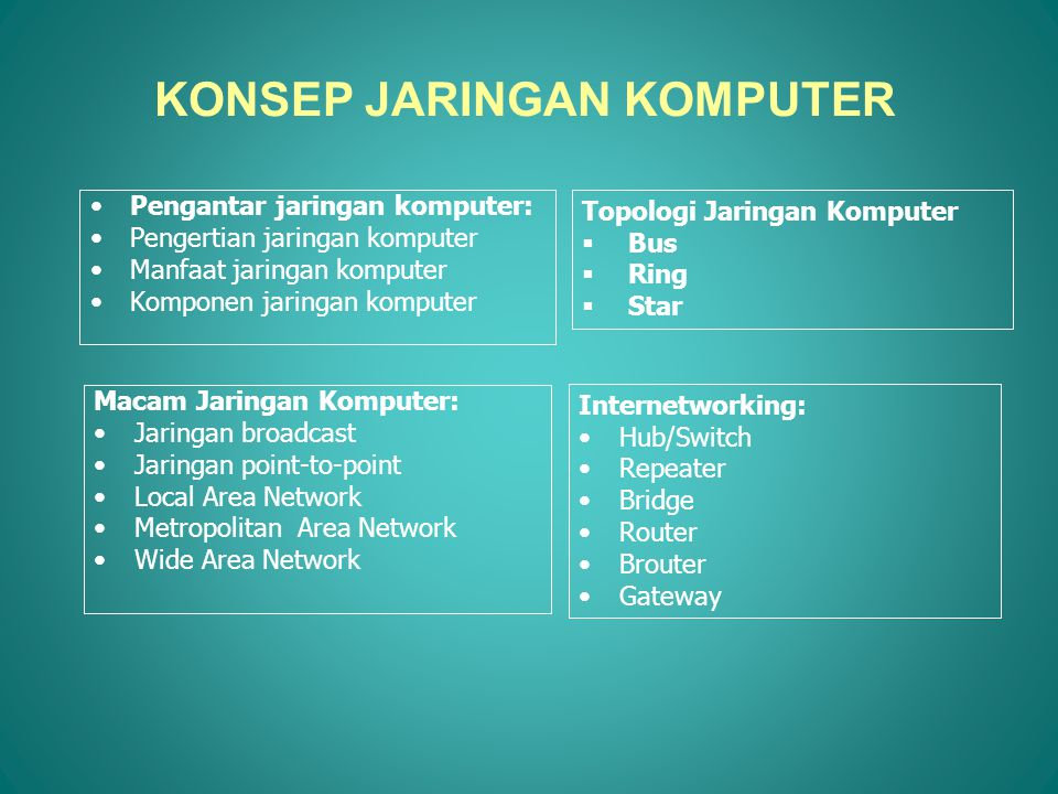 KONSEP JARINGAN KOMPUTER •Pengantar jaringan komputer: •Pengertian jaringan komputer •Manfaat jaringan komputer •Komponen jaringan komputer Topologi Jaringan Komputer  Bus  Ring  Star Macam Jaringan Komputer: •Jaringan broadcast •Jaringan point-to-point •Local Area Network •Metropolitan Area Network •Wide Area Network Internetworking: •Hub/Switch •Repeater •Bridge •Router •Brouter •Gateway