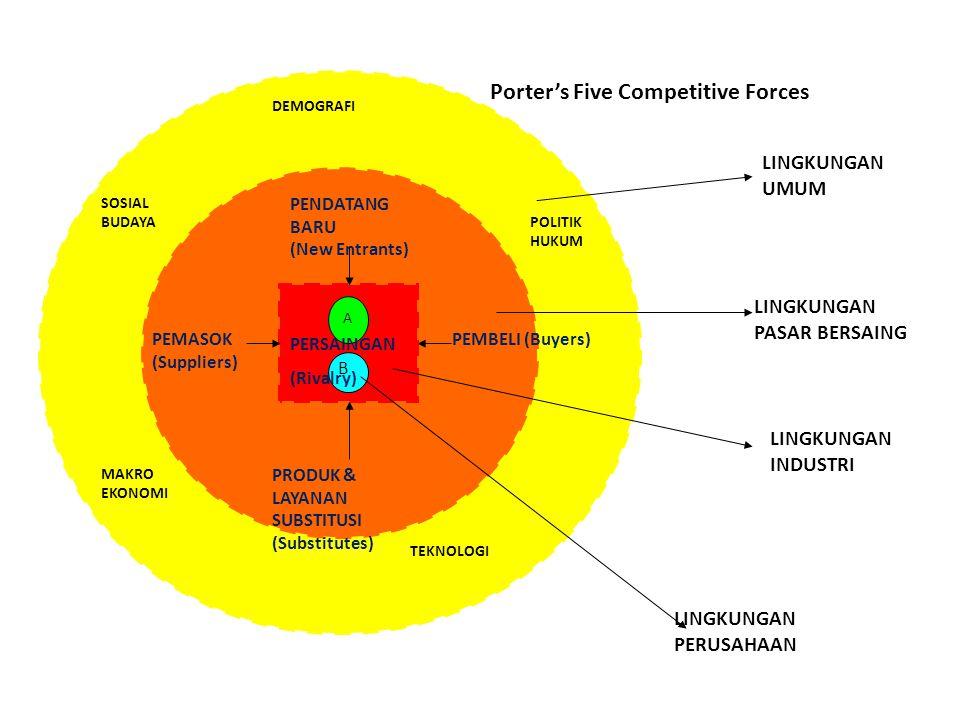 LINGKUNGAN UMUM LINGKUNGAN PASAR BERSAING LINGKUNGAN INDUSTRI MAKRO EKONOMI SOSIAL BUDAYA DEMOGRAFI TEKNOLOGI POLITIK HUKUM PENDATANG BARU (New Entrants) PEMASOK (Suppliers) PEMBELI (Buyers) PRODUK & LAYANAN SUBSTITUSI (Substitutes) LINGKUNGAN PERUSAHAAN A B PERSAINGAN (Rivalry) Porter's Five Competitive Forces